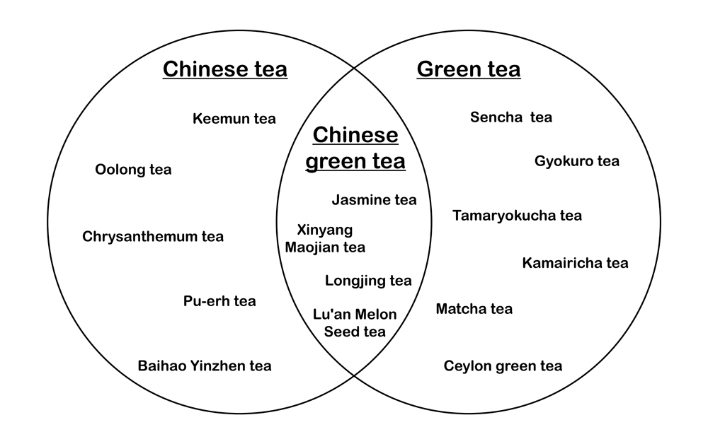 Venn Diagrams Set Theory And Tea